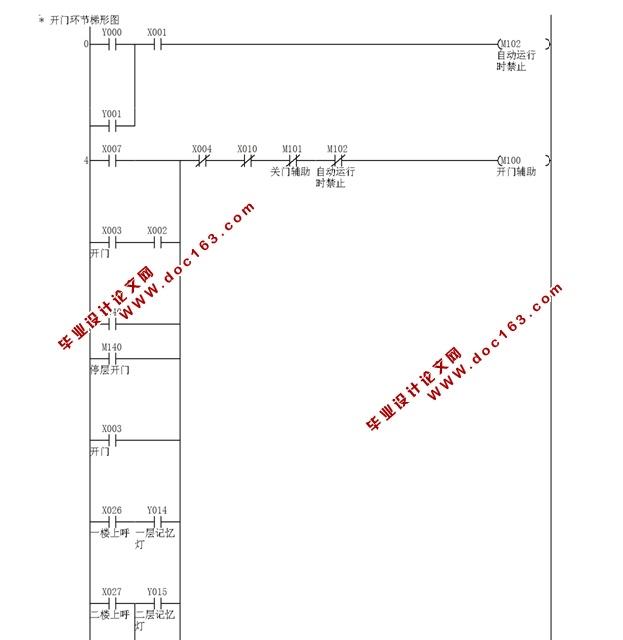 基于三菱PLC的电梯控制系统设计(附接线图,PLC程序,三菱FX2N)(论文说明书15000字) 摘要 电梯是非常常见的一种高层建筑上安装使用的特种运输设备,目前比较通用的成熟电梯控制系统都采用了新型的控制器以及变频伺服控制技术来实现电梯的调速以及逻辑控制,由于PLC控制系统具有较高的可靠性以及可扩展性,在电梯行业也有较为广泛的应用,因此PLC控制技术在电梯控制领域应用研究备受重视。 本文首先对电梯的结构进行简单介绍,分析了电梯的工作原理以及逻辑流程,以6层电梯为例,选用三菱FX2N系列PLC,对电梯控制